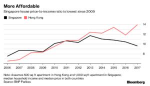 comparison of housing price