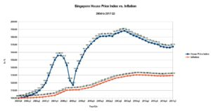housing price in singapore