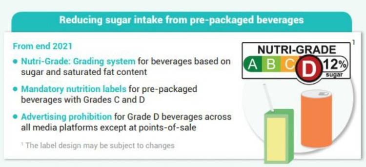 Neutral on Nutri-Grade: Singapore's new beverage labelling system receives lukewarm response